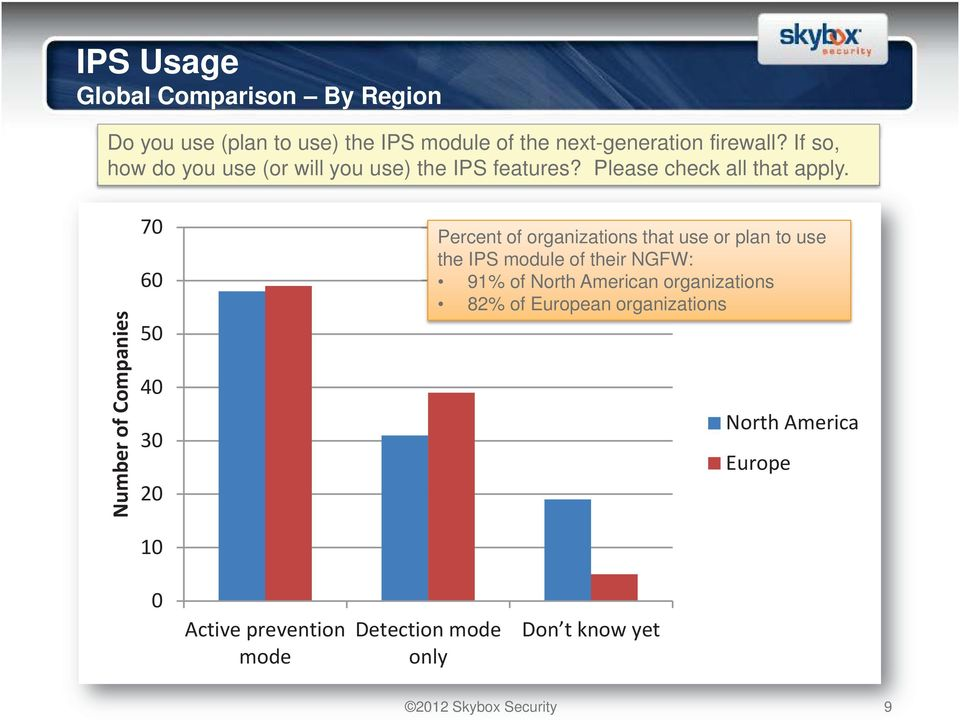 Number of Companies 70 60 50 40 30 20 Percent of organizations that use or plan to use the IPS module of their NGFW: