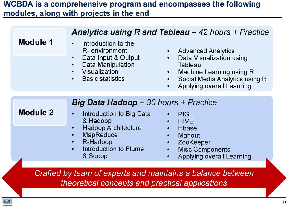 Architecture MapReduce R-Hadoop Introduction to Flume & Sqoop Advanced Analytics Data Visualization using Tableau Machine Learning using R Social Media Analytics using R Applying