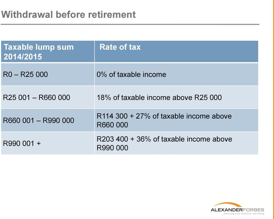 income above R25 000 R660 001 R990 000 R990 001 + R114 300 + 27% of