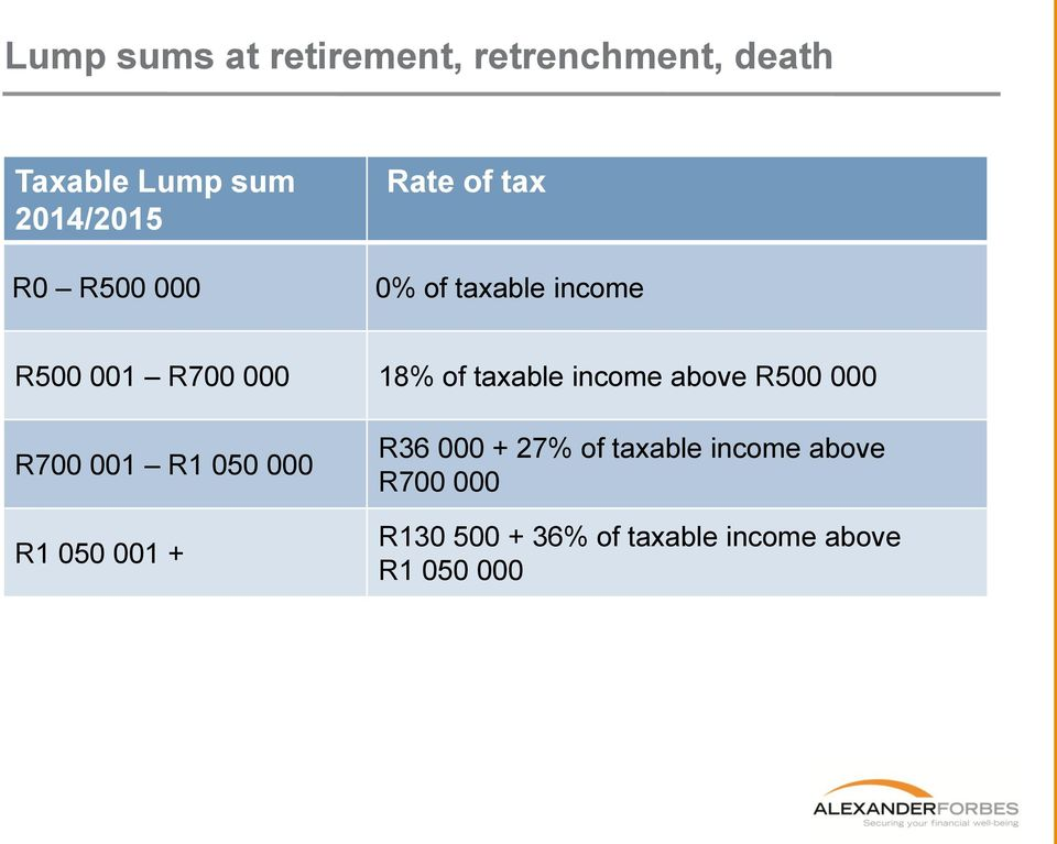 income above R500 000 R700 001 R1 050 000 R1 050 001 + R36 000 + 27% of