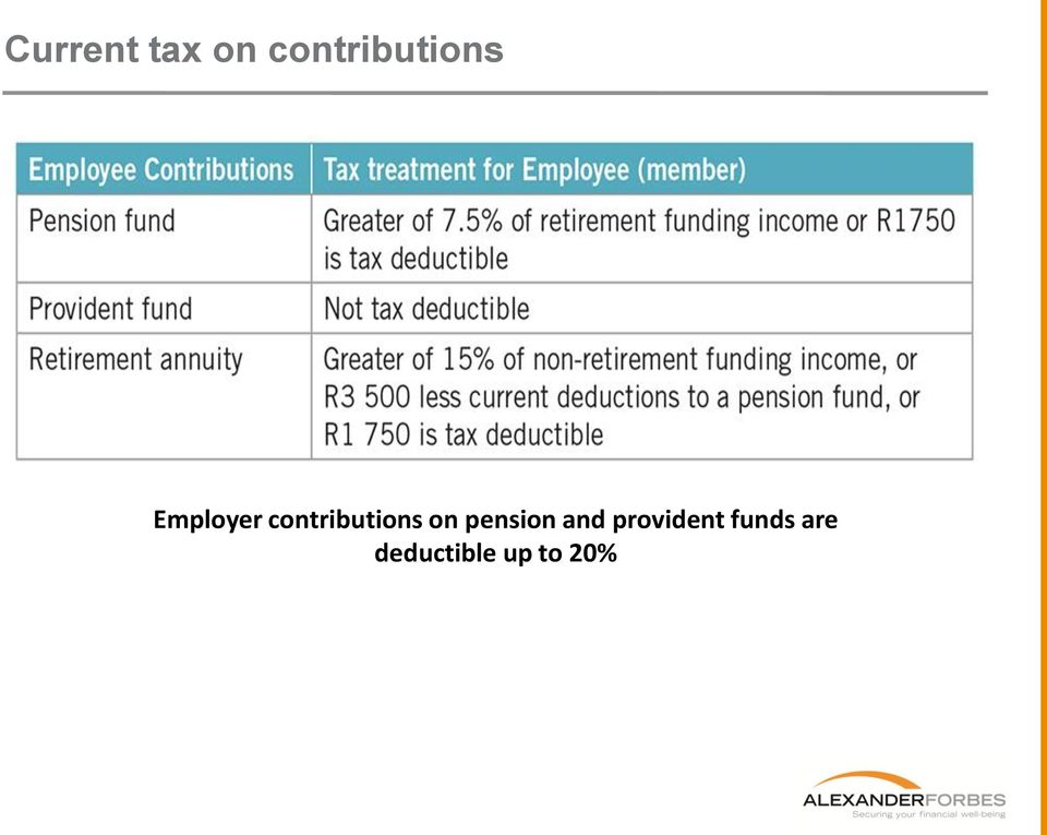 contributions on pension