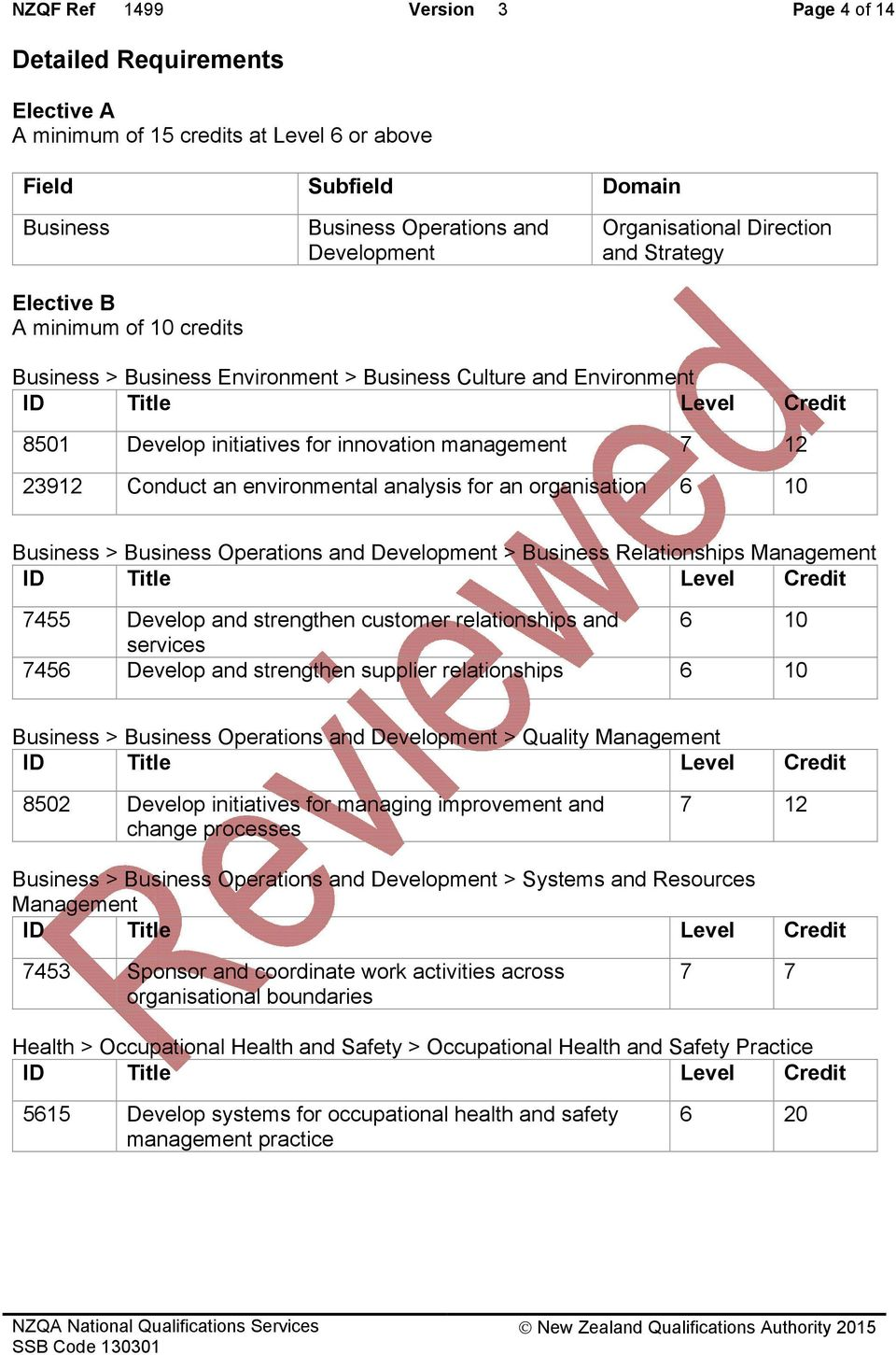23912 Conduct an environmental analysis for an organisation 6 10 Business > Business Operations and Development > Business Relationships ID Title Level Credit 7455 Develop and strengthen customer