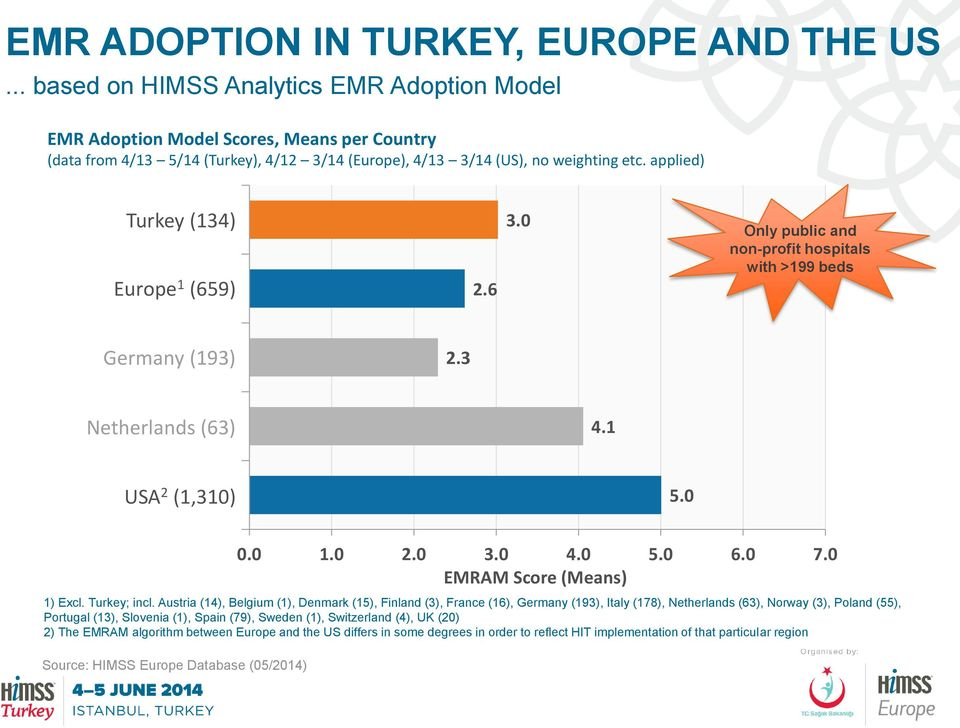 applied) Turkey (134) Europe 1 (659) 2.6 3.0 Only public and non-profit hospitals with >199 beds Germany (193) 2.3 Netherlands (63) 4.1 USA 2 (1,310) 5.0 1) Excl. Turkey; incl.