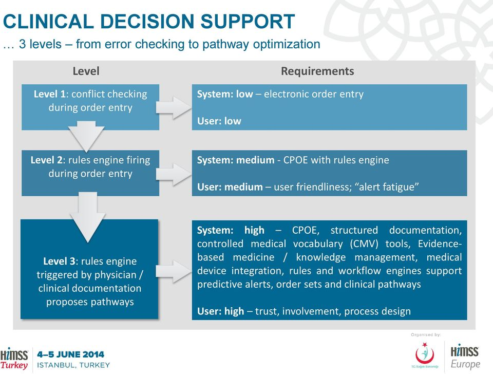 triggered by physician / clinical documentation proposes pathways System: high CPOE, structured documentation, controlled medical vocabulary (CMV) tools, Evidencebased medicine