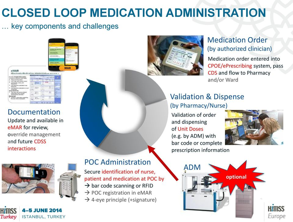 Administration Secure identification of nurse, patient and medication at POC by bar code scanning or RFID POC registration in emar 4-eye principle (+signature)