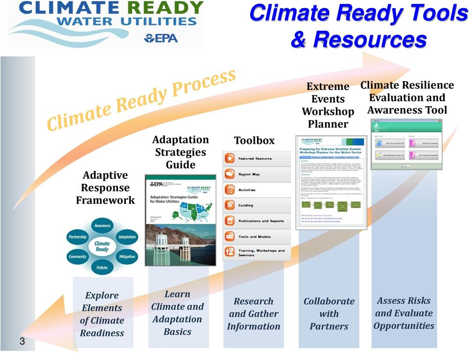 Tool 3 Explore Elements of Climate Readiness Learn Climate and Adaptation Basics