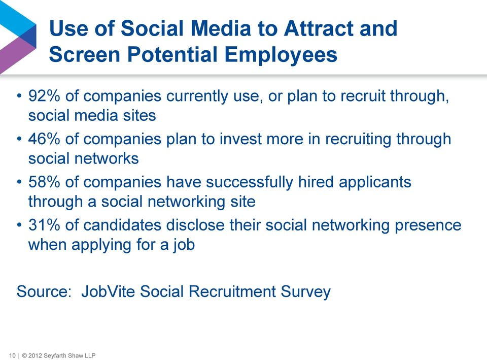 companies have successfully hired applicants through a social networking site 31% of candidates disclose their