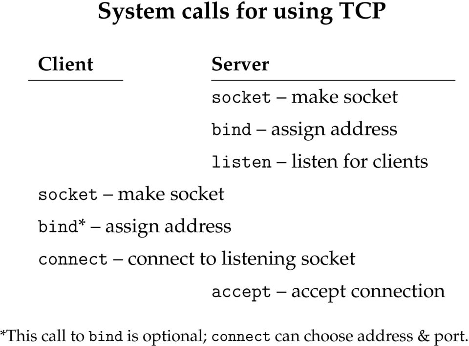 assign address connect connect to listening socket accept accept