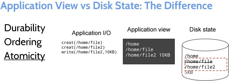 creat(/home/file2) write(/home/file2,10kb) Application view