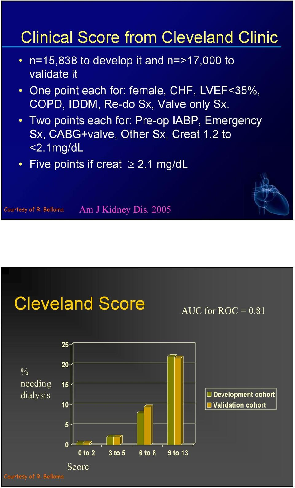 2 to <2.1mg/dL Five points if creat 2.1 mg/dl Courtesy of R. Belloma Am J Kidney Dis. 2005 Cleveland Score AUC for ROC = 0.