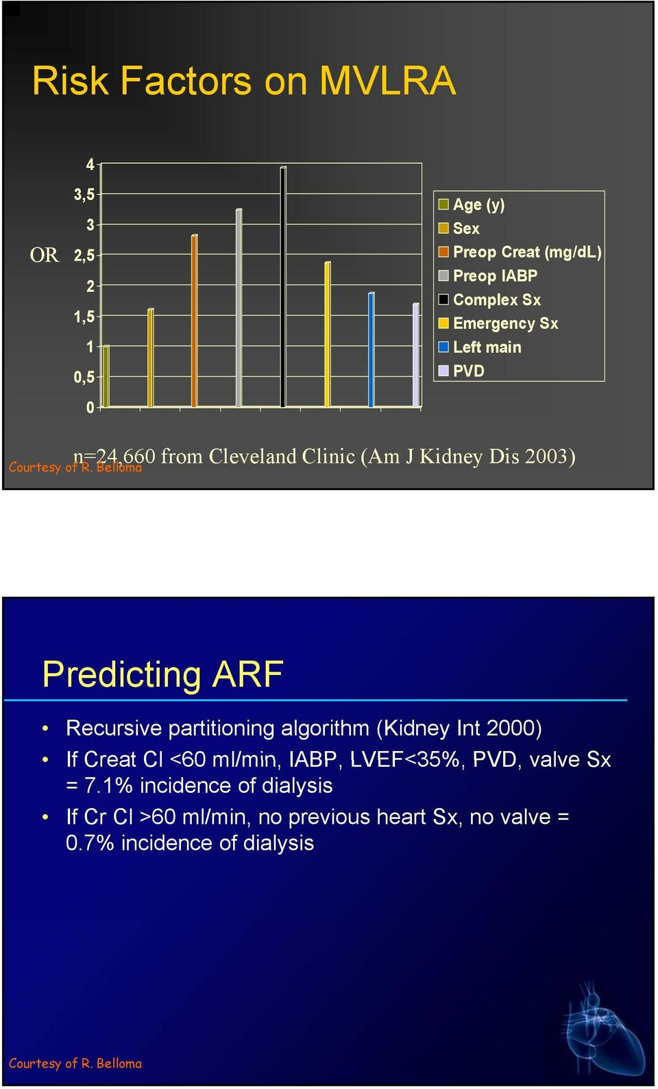 Belloma Predicting ARF Recursive partitioning algorithm (Kidney Int 2000) If Creat Cl <60 ml/min, IABP, LVEF<35%,