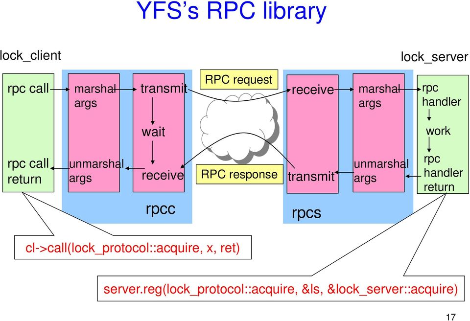 receive RPC response transmit unmarshal args rpc handler return rpcc rpcs