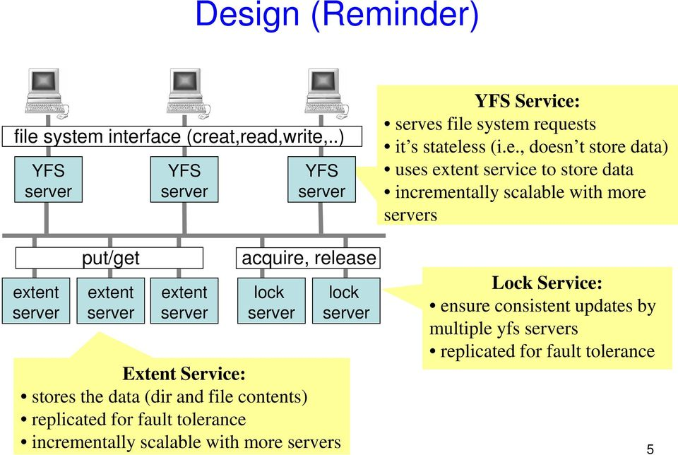 replicated for fault tolerance incrementally scalable with more s lock YFS Service: serves file system requests it s