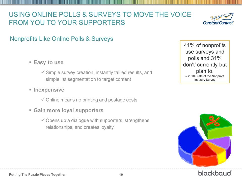use surveys and polls and 31% don t currently but plan to.