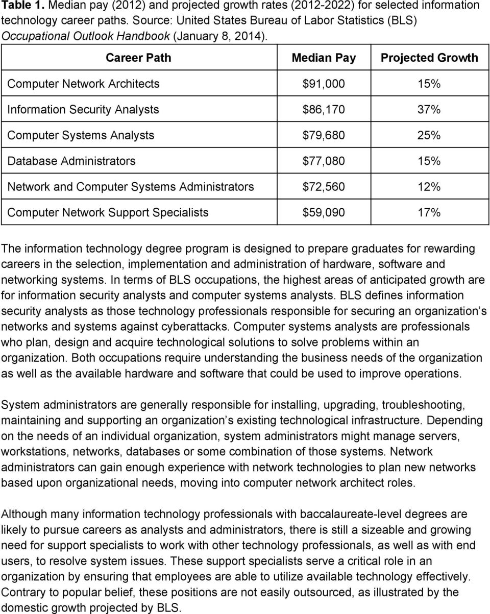 Career Path Median Pay Projected Growth Computer Network Architects $91,000 15% Information Security Analysts $86,170 37% Computer Systems Analysts $79,680 25% Database Administrators $77,080 15%