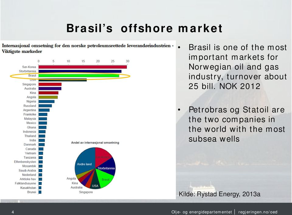 bill. NOK 2012 Petrobras og Statoil are the two companies in