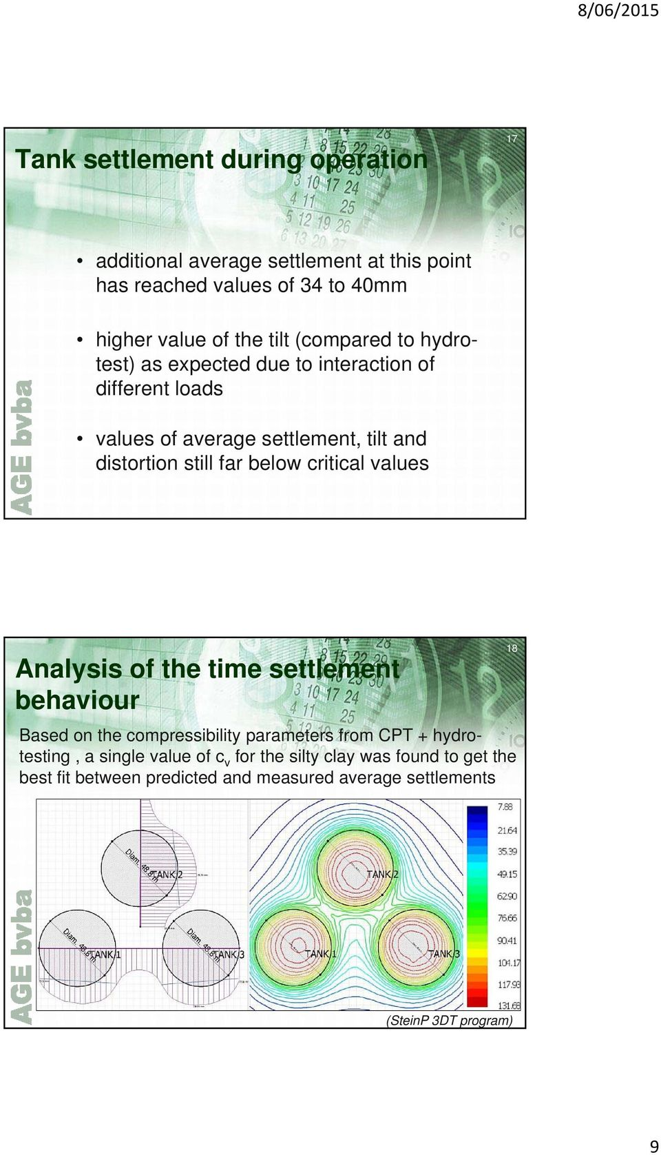 far below critical values Analysis of the time settlement behaviour Based on the compressibility parameters from CPT + hydrotesting, a