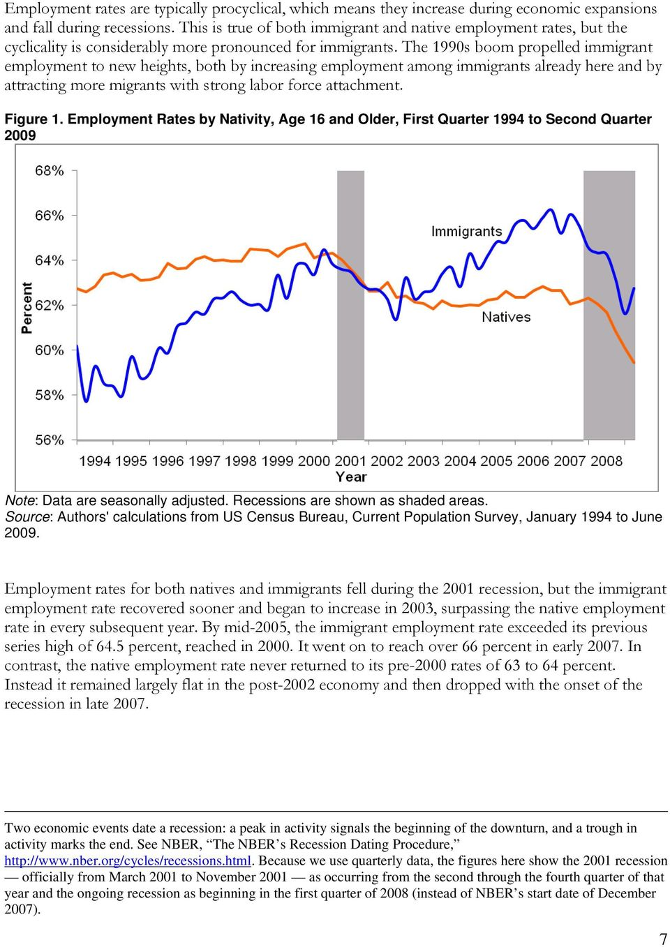 The 1990s boom propelled immigrant employment to new heights, both by increasing employment among immigrants already here and by attracting more migrants with strong labor force attachment. Figure 1.