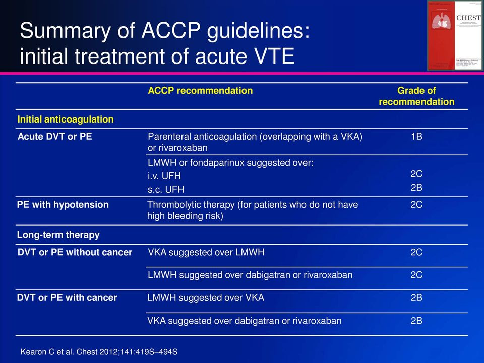 therapy (for patients who do not have high bleeding risk) Grade of recommendation 1B 2C 2B 2C DVT or PE without cancer VKA suggested over LMWH 2C LMWH