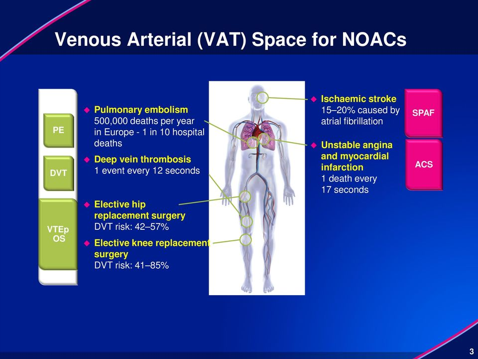 atrial fibrillation Unstable angina and myocardial infarction 1 death every 17 seconds SPAF ACS VTEp OS