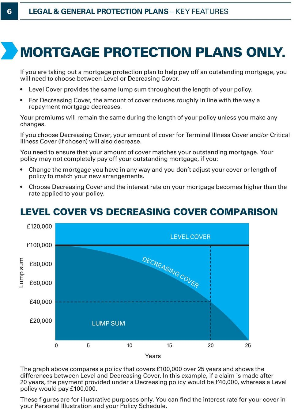 Level Cover provides the same lump sum throughout the length of your policy. For Decreasing Cover, the amount of cover reduces roughly in line with the way a repayment mortgage decreases.