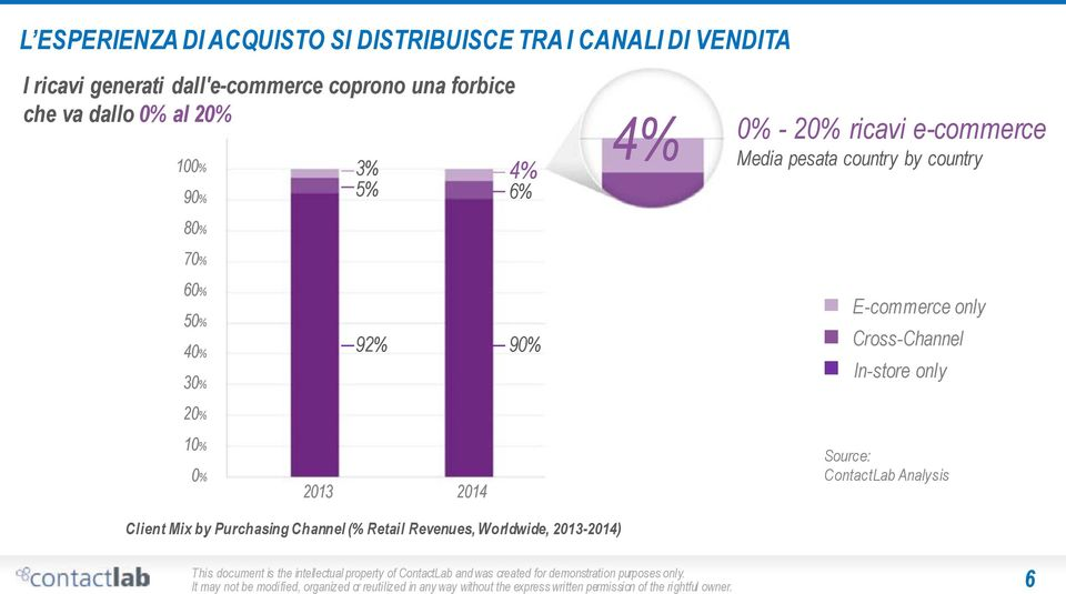 only Cross-Channel In-store only 20% 10% 0% 2013 2014 Source: ContactLab Analysis Client Mix by Purchasing Channel (% Retail Revenues,