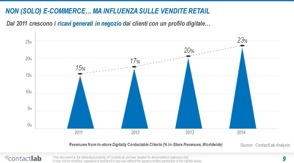 In-store Digitally Contactable Clients (% In-Store Revenues, Worldwide) Source: ContactLab Analysis It may