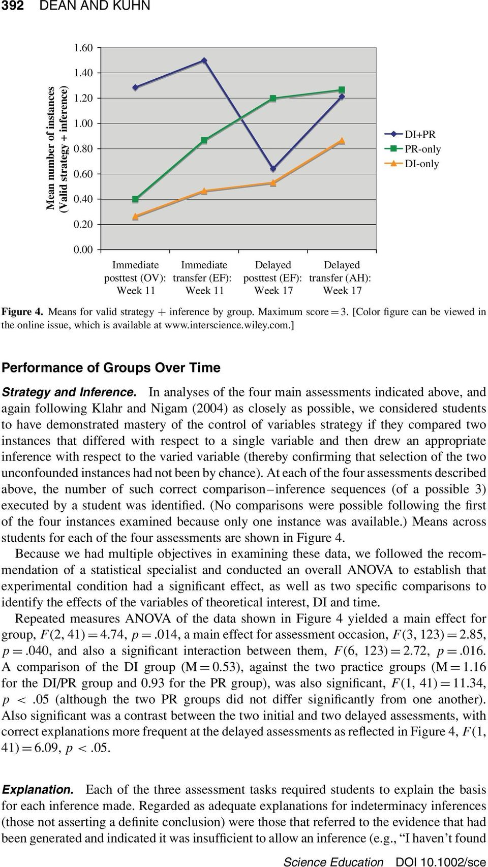 Maximum score = 3. [Color figure can be viewed in the online issue, which is available at www.interscience.wiley.com.] Performance of Groups Over Time Strategy and Inference.