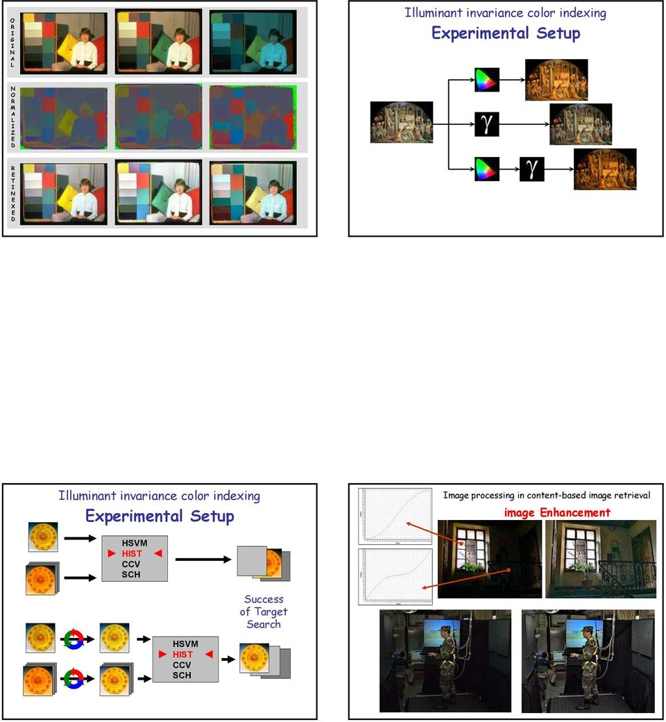 Experimental Setup Image processing in content-based image retrieval