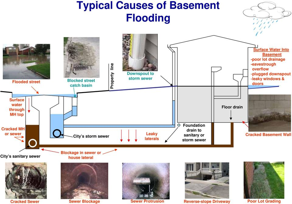 drain Cracked MH or sewer City s storm sewer Leaky laterals Foundation drain to sanitary or storm sewer Cracked Basement Wall City