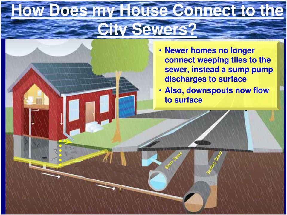 sewer, instead a sump pump discharges to surface