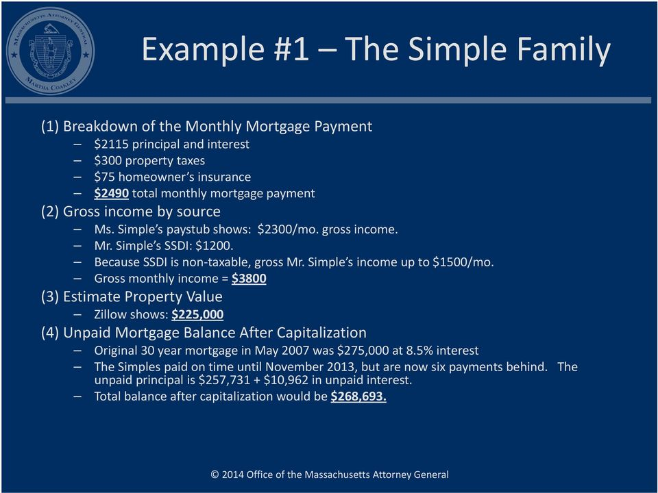 Gross monthly income = $3800 (3) Estimate Property Value Zillow shows: $225,000 (4) Unpaid Mortgage Balance After Capitalization Original 30 year mortgage in May 2007 was $275,000 at 8.