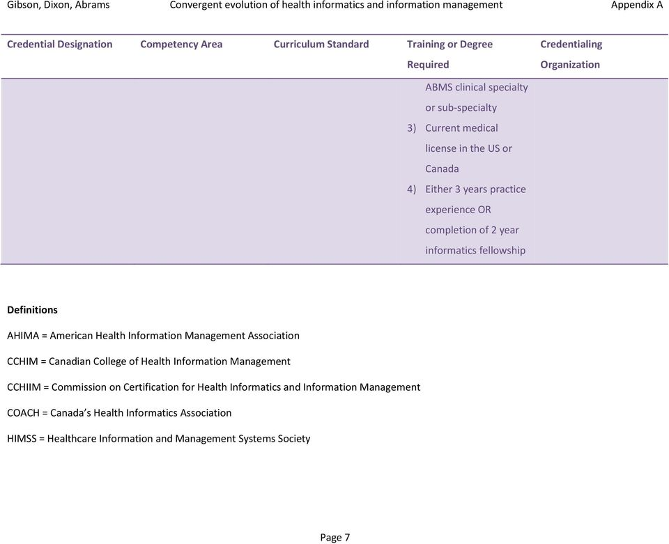 CCHIM = Canadian College of Management = Commission on Certification for Health Informatics and Information
