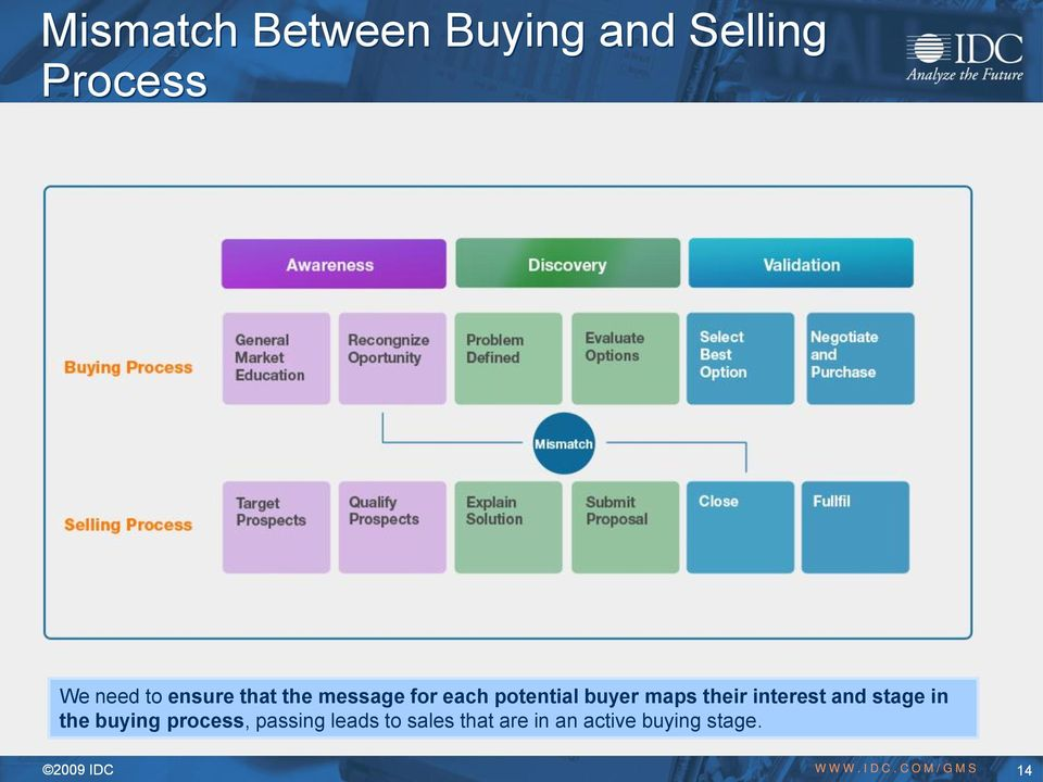 and stage in the buying process, passing leads to sales that