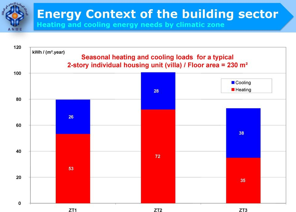 year) Seasonal heating and cooling loads for a typical 2-story