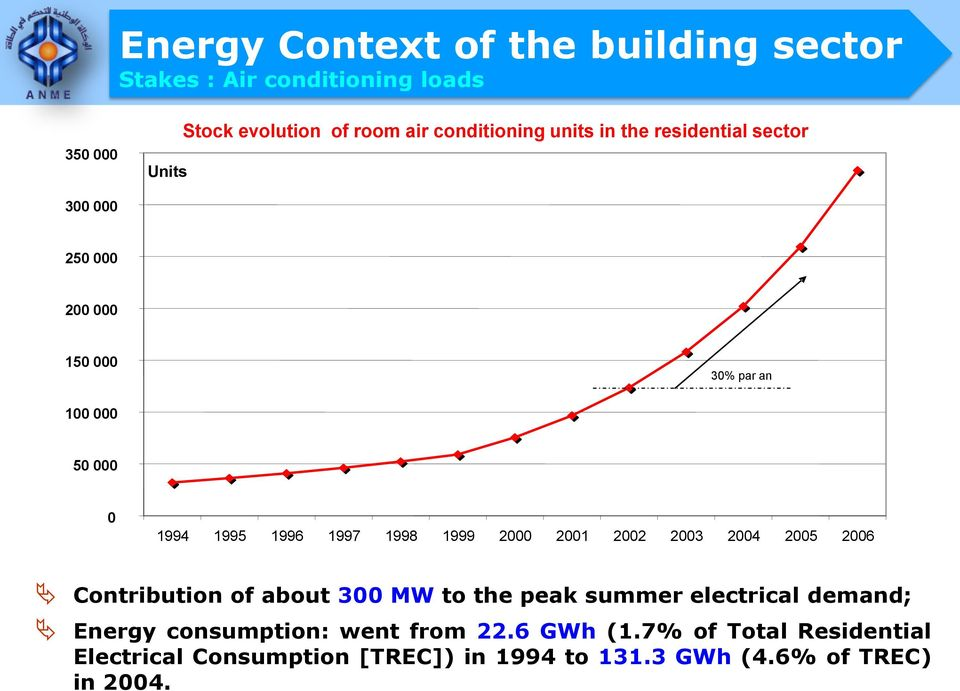 1997 1998 1999 2000 2001 2002 2003 2004 2005 2006 Contribution of about 300 MW to the peak summer electrical demand;