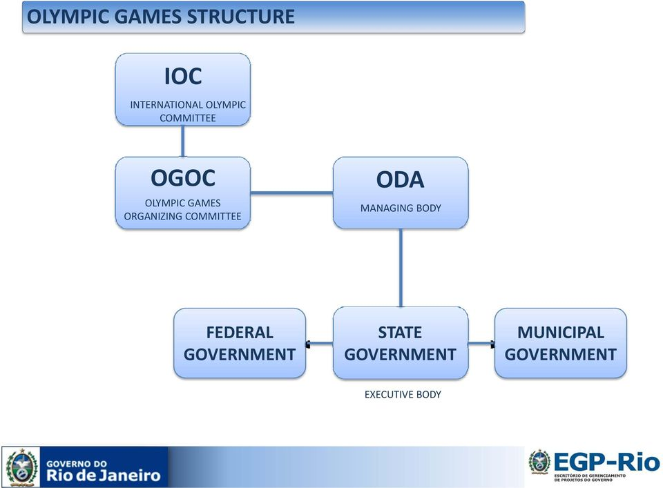 COMMITTEE ODA MANAGING BODY FEDERAL GOVERNMENT