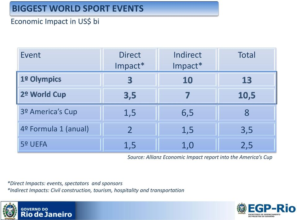 UEFA 1,5 1,0 2,5 Source: Allianz Economic Impact report into the America s Cup *Direct Impacts: