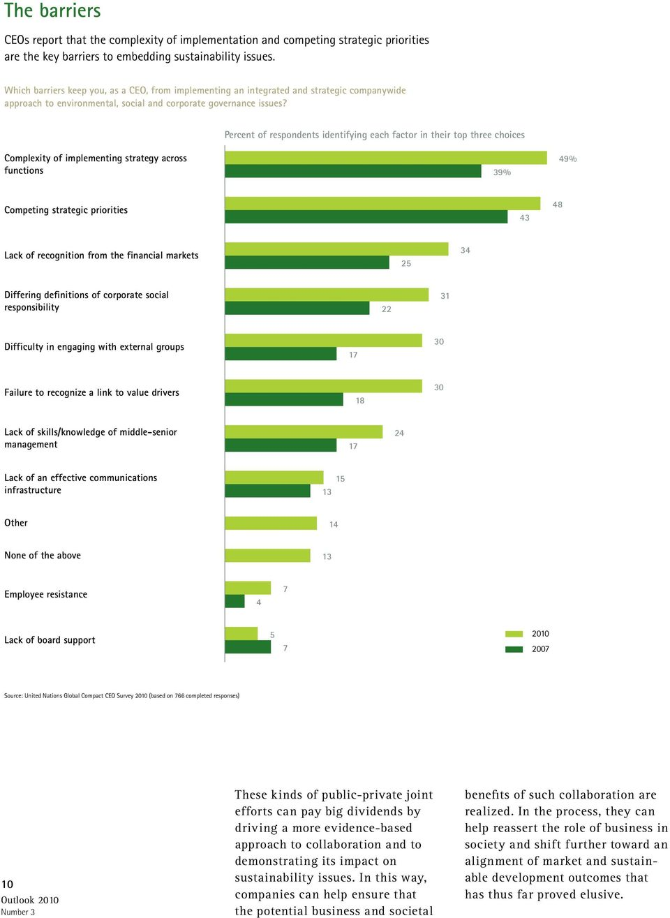 Percent of respondents identifying each factor in their top three choices Complexity of implementing strategy across functions 39% 49% Competing strategic priorities 43 48 Lack of recognition from