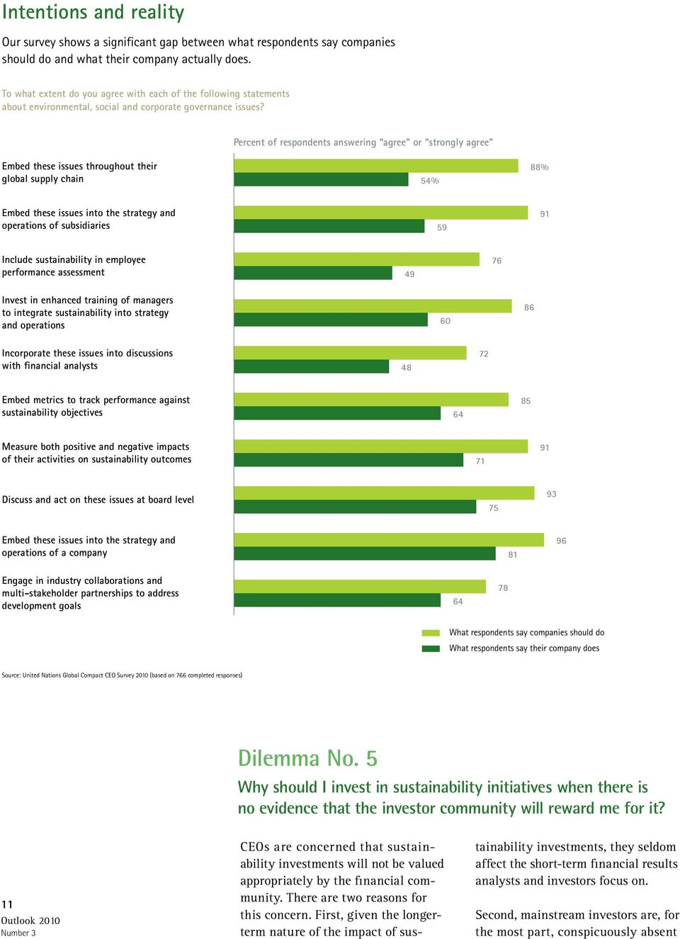 Percent of respondents answering agree or strongly agree Embed these issues throughout their global supply chain 54% 88% Embed these issues into the strategy and operations of subsidiaries 59 91
