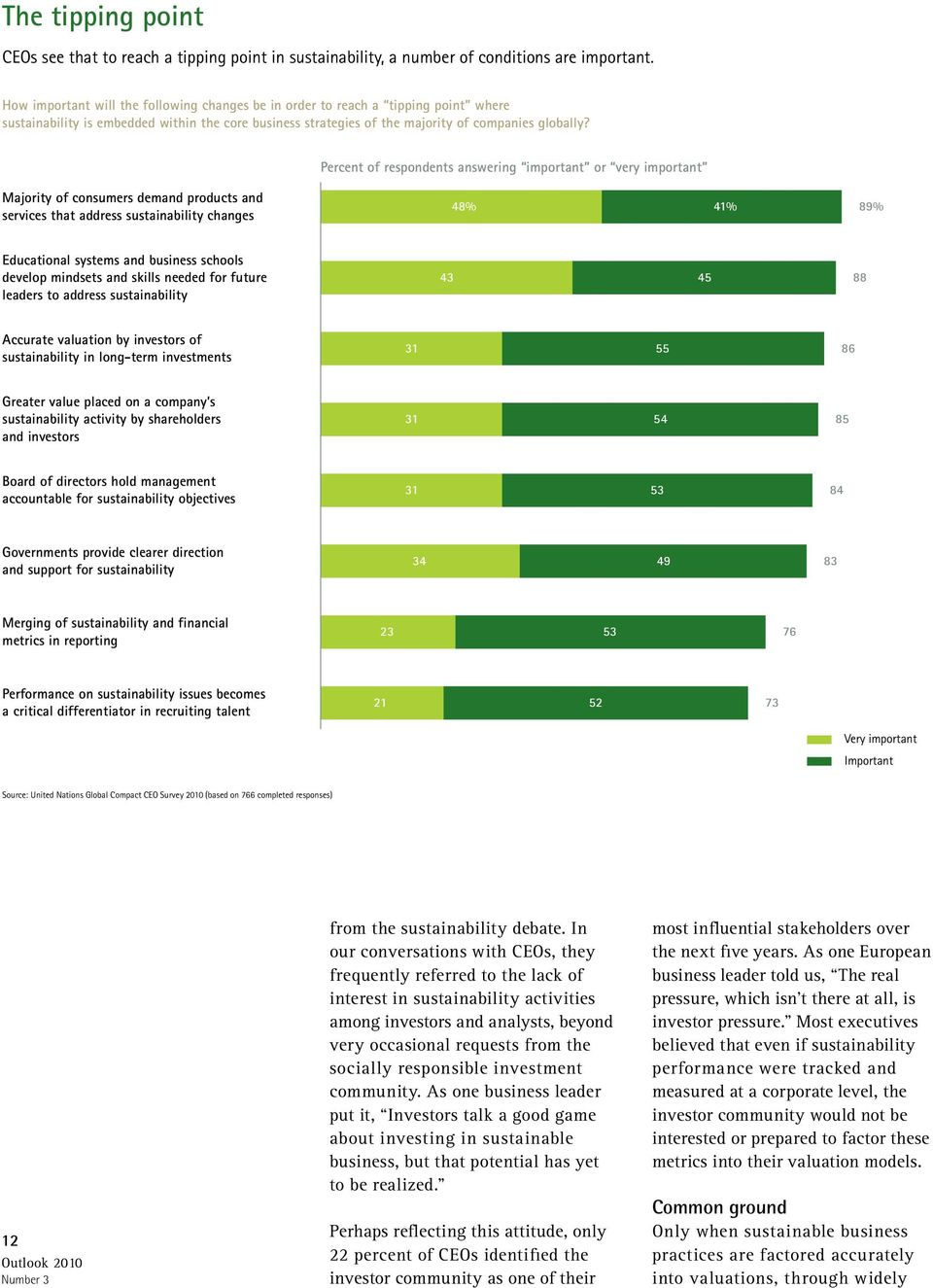 Percent of respondents answering important or very important Majority of consumers demand products and services that address sustainability changes 48% 41% 89% Educational systems and business