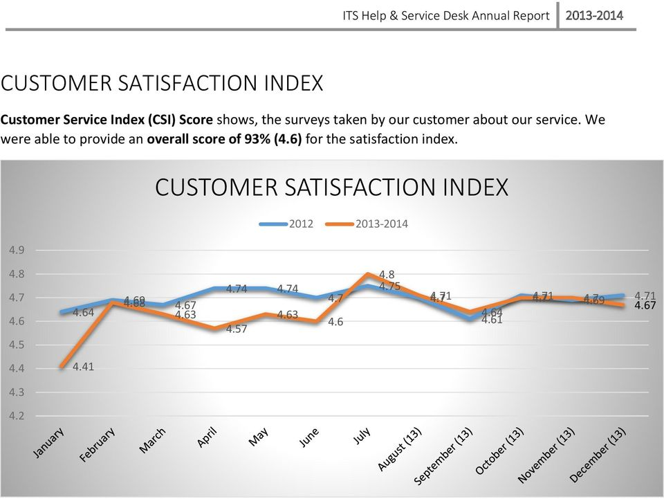 6) for the satisfaction index. 4.9 CUSTOMER SATISFACTION INDEX 2012 2013-2014 4.8 4.7 4.6 4.5 4.