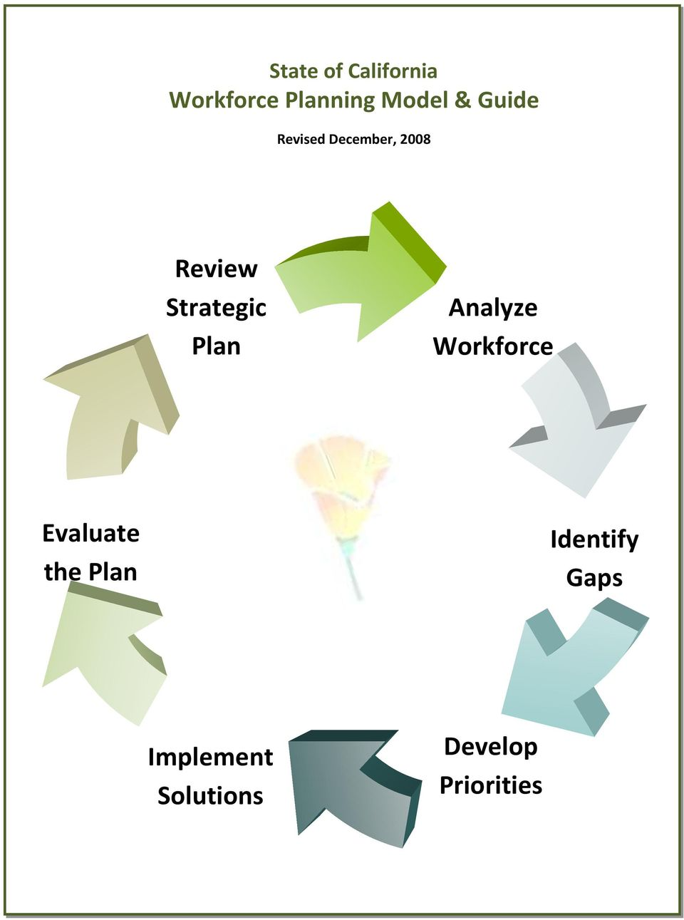Plan Analyze Workforce Evaluate the Plan