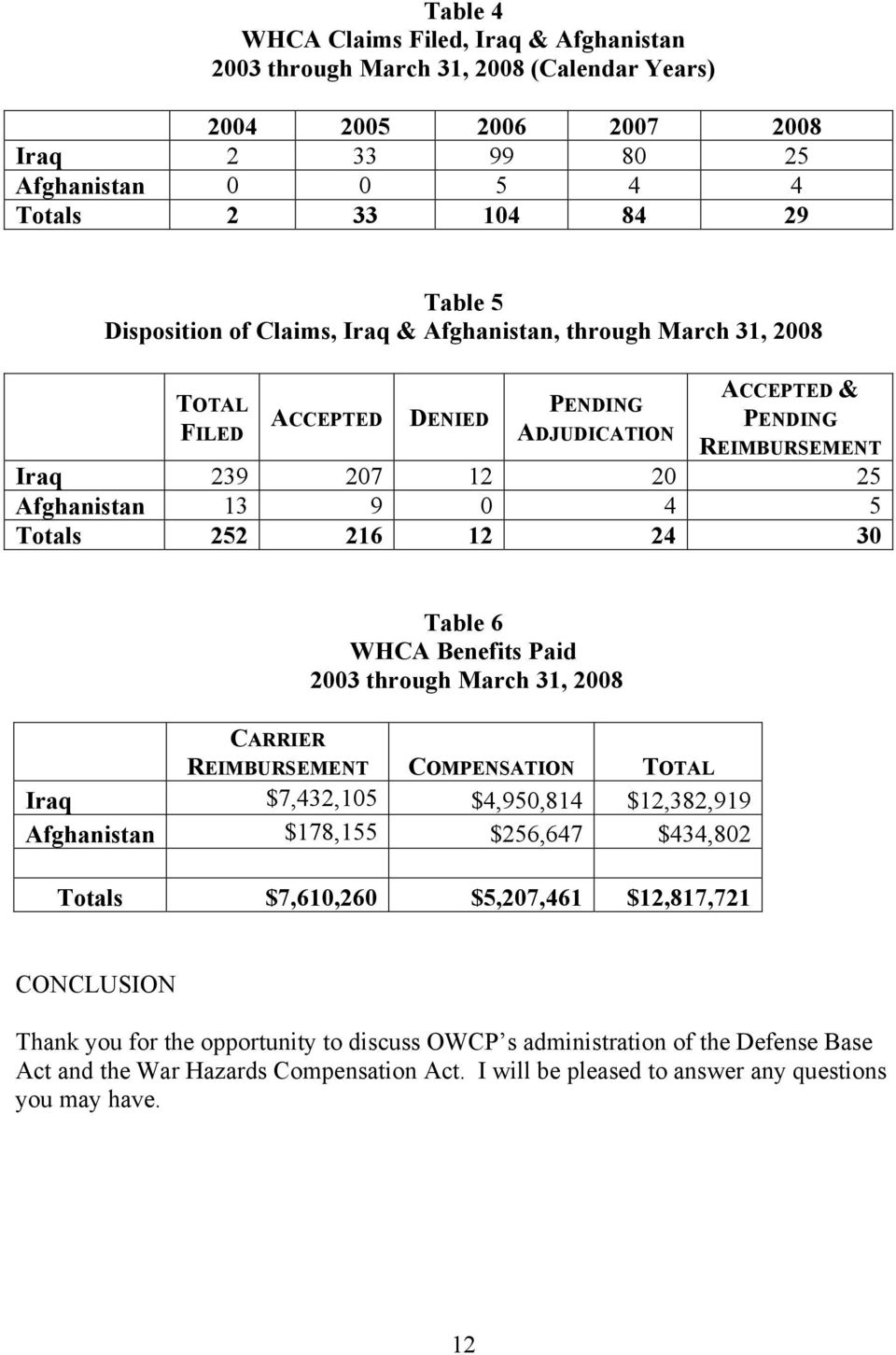 24 30 Table 6 WHCA Benefits Paid 2003 through March 31, 2008 CARRIER REIMBURSEMENT COMPENSATION TOTAL Iraq $7,432,105 $4,950,814 $12,382,919 Afghanistan $178,155 $256,647 $434,802 Totals $7,610,260