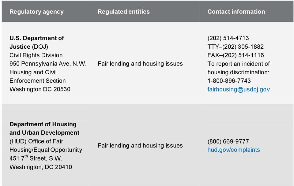 514-1116 To report an incident of housing discrimination: 1-800-896-7743 fairhousing@usdoj.