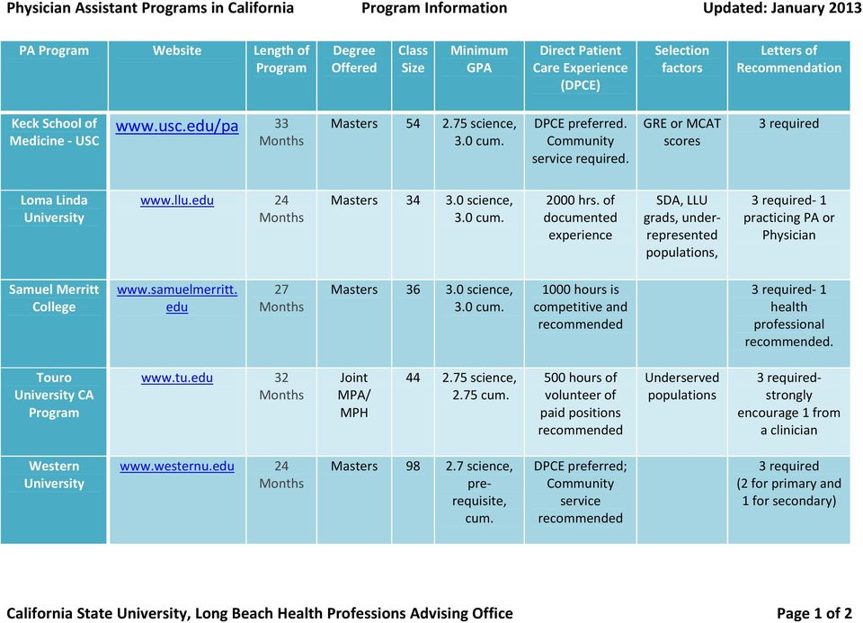 GRE or MCAT scores 3 required Loma Linda University www.llu.edu 24 Masters 34 3.0 science, 3.0 cum. 2000 hrs.