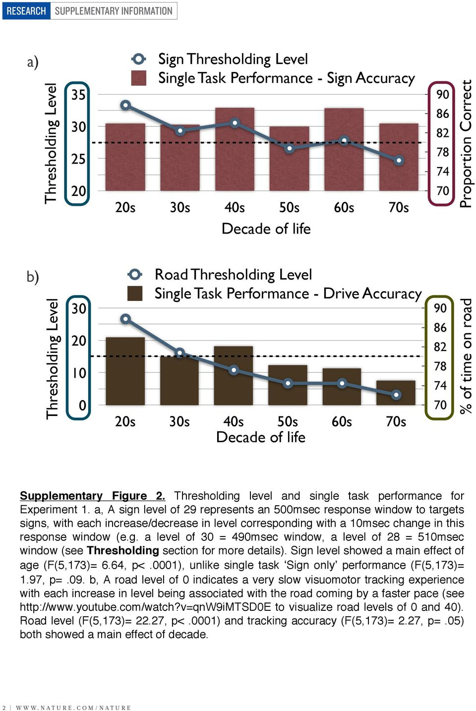 Thresholding level and single task performance for Experiment 1.