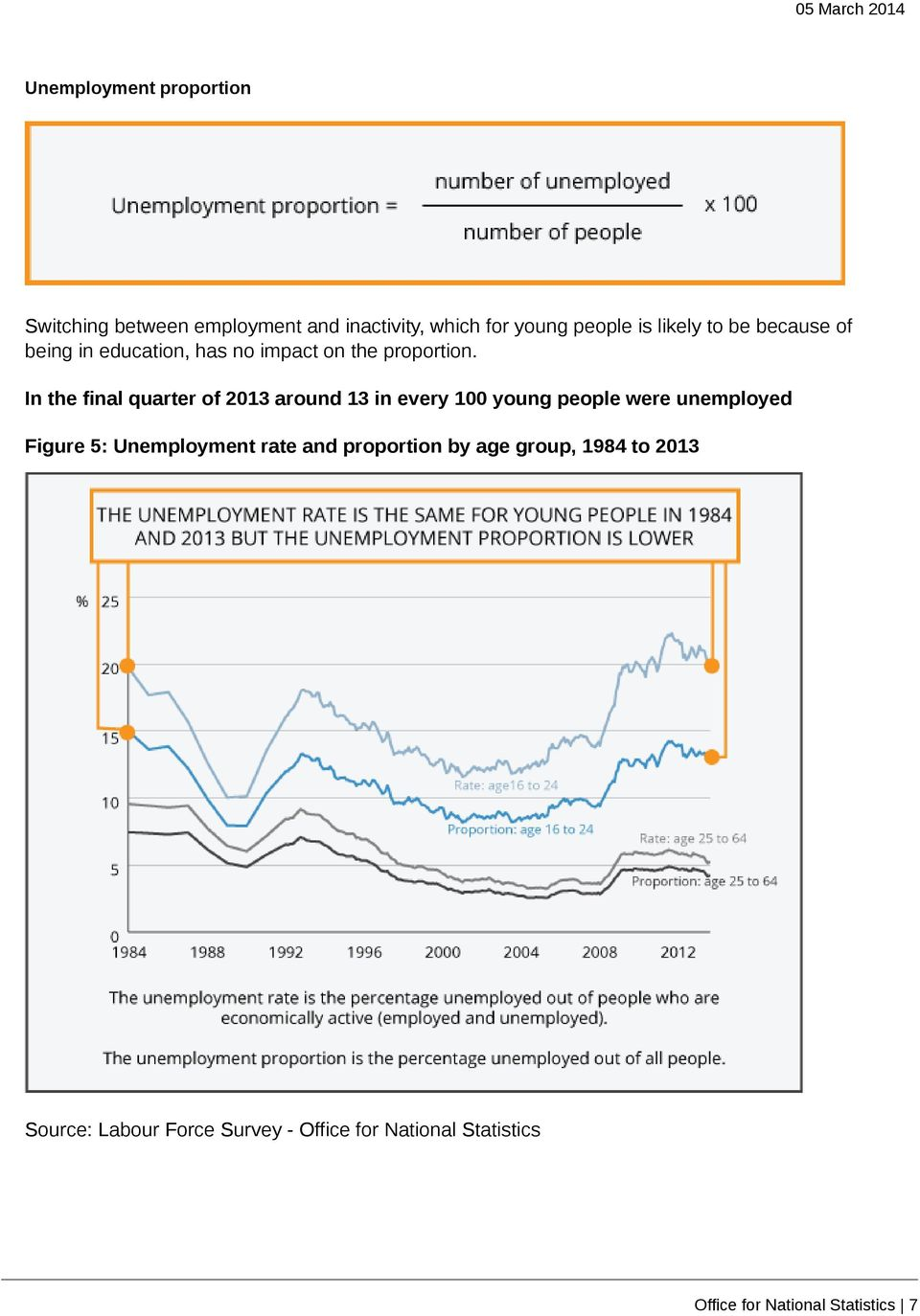 In the final quarter of 2013 around 13 in every 100 young people were unemployed Figure 5: Unemployment