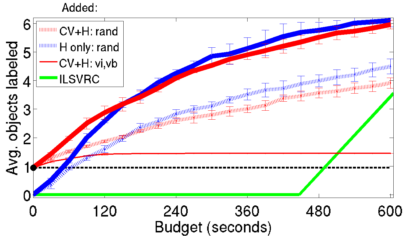 standard questions. The accuracy rates and costs (in median human time [13]) are reported in Table 2.