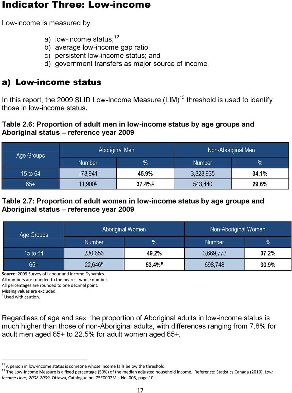 6: Proportion of adult men in low-income status by age groups and Aboriginal status reference year 2009 Age Groups Aboriginal Men Non-Aboriginal Men 15 to 64 173,941 45.9% 3,323,935 34.
